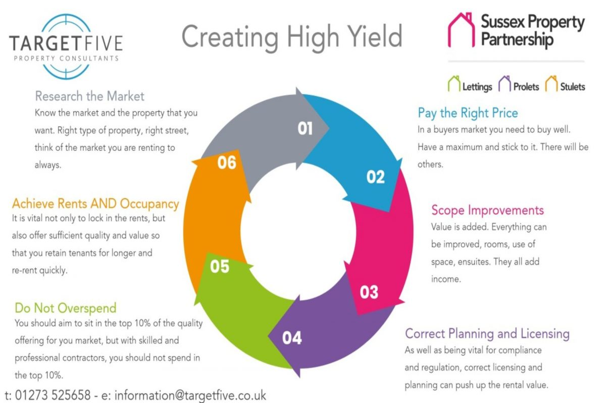 Infographic showing key points to factor in creating high yield
